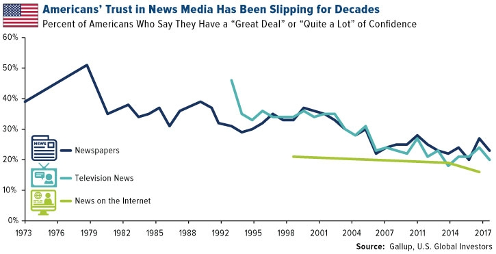 Americans' Trust in News Media Has Been Slipping for Decades