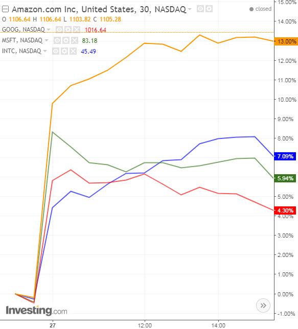 AMZN:GOOGL:MSFT:INTC 60 Minute Chart