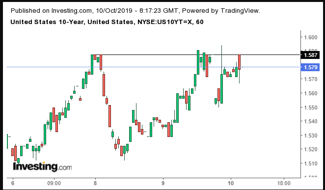 UST 10-Year Hourly Chart