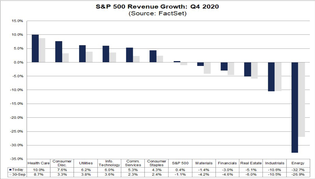 S&P Q4 Revenue Growth