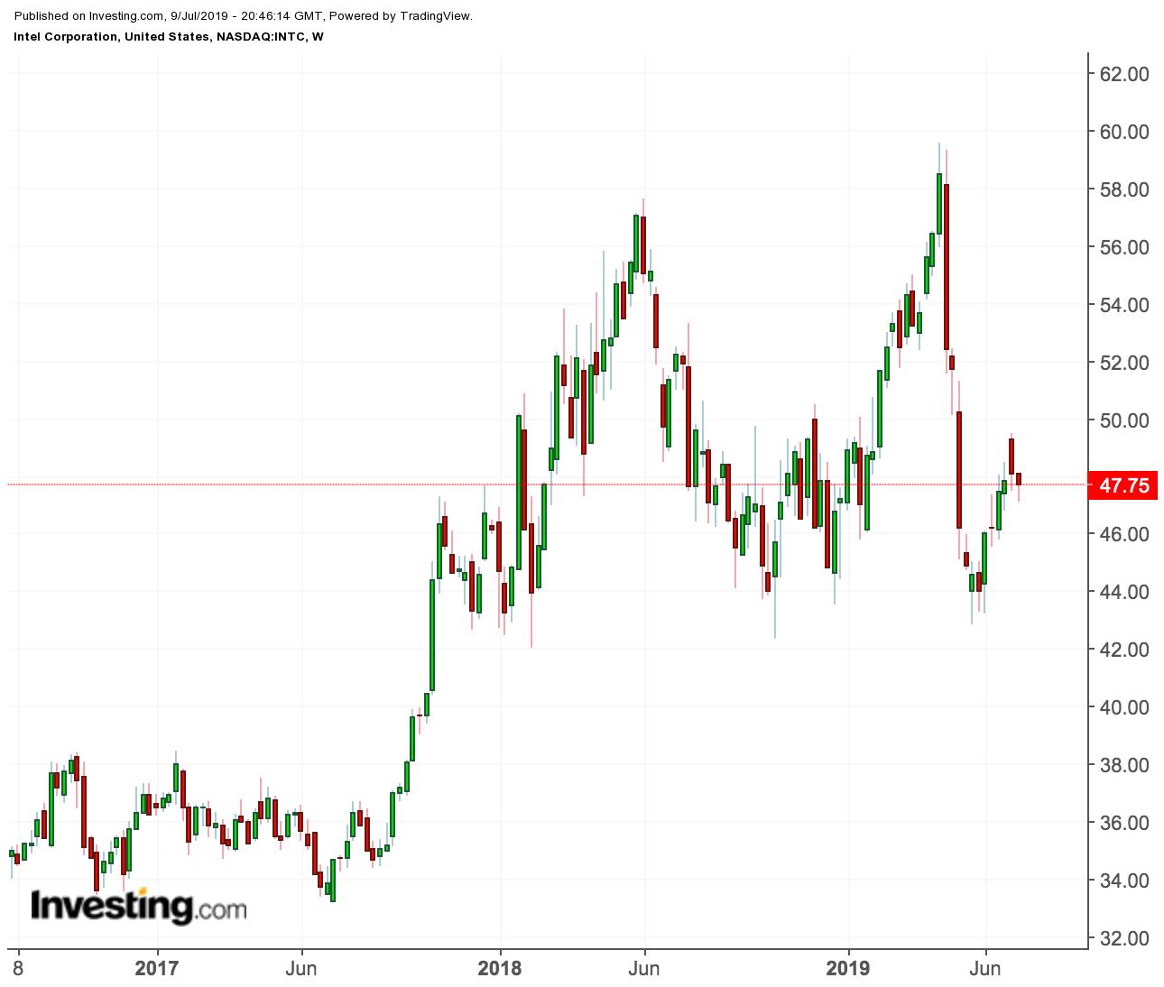 Intel price chart