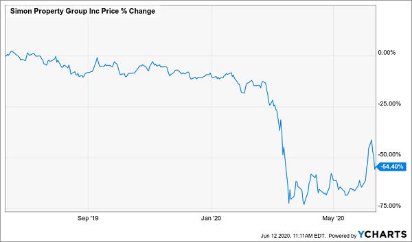 SPG Price Chart