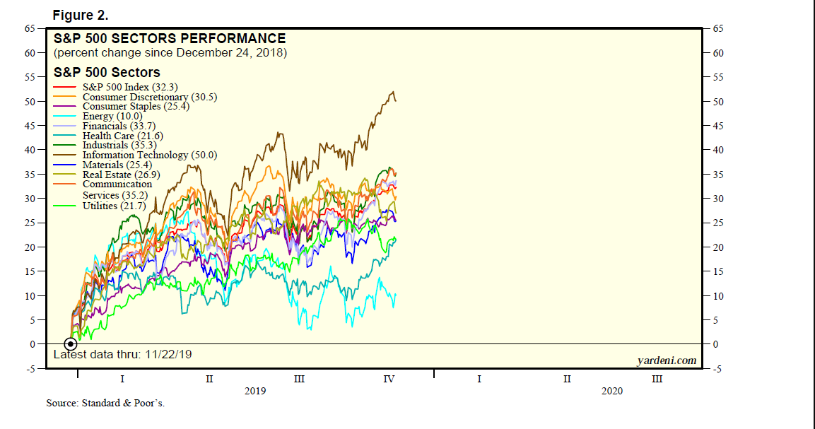 Thanks: The Bull Is No Turkey | Investing.com on s&p 500 histogram, real-time s&p heat map, s&p 500 performance, s&p 500 board, s&p 500 futures, s&p 500 stocks, dow 500 heat map, s&p 500 tree map, s&p heat map live, s&p 500 distribution, s&p 500 charts,