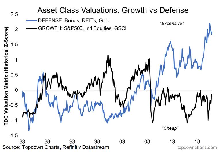 Growth Vs Defense