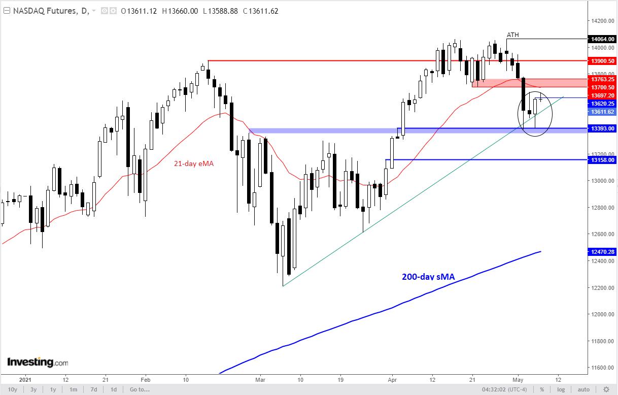 NASDAQ Günlük Grafik