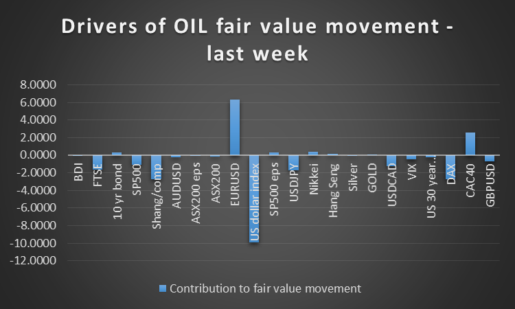 Oil Drivers
