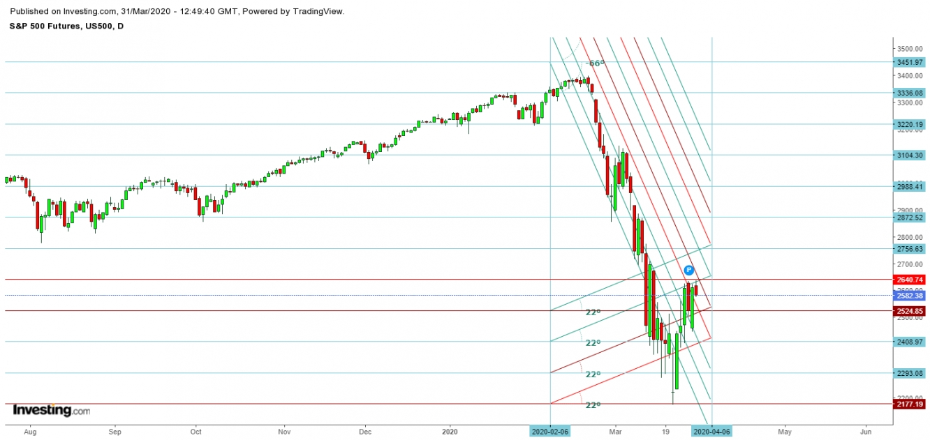 S&P 500 Futures - Daily Chart