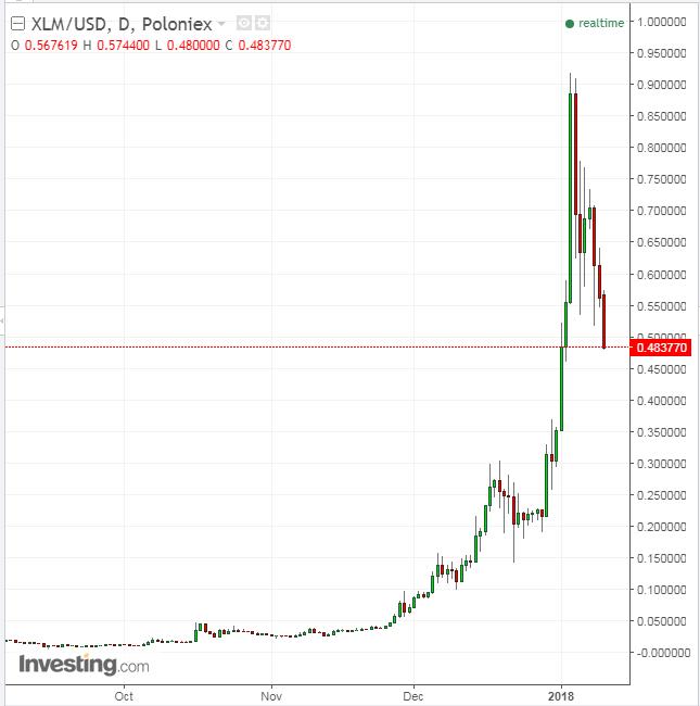 XLM/USD Daily