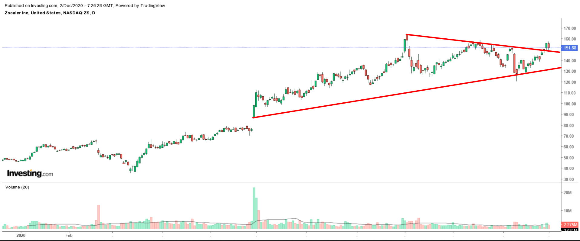 Zscaler Daily Chart