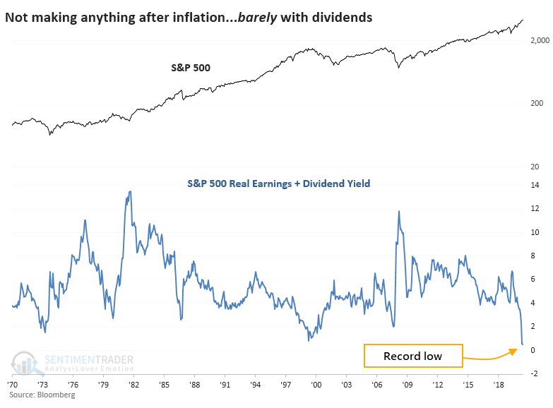 S&P 500 Real Earnings & Dividend Yield