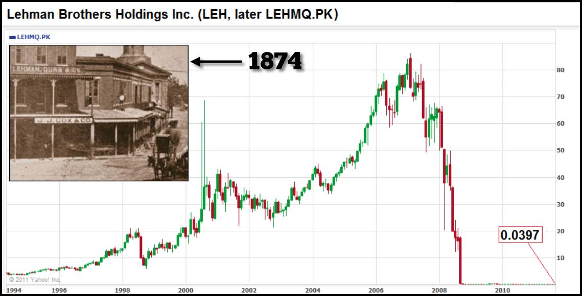 Lehman Brothers Holdings Inc