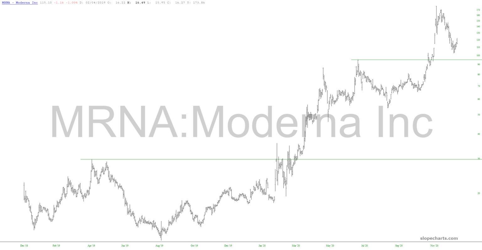 Moderna Chart.