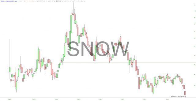 Snowflake Chart.