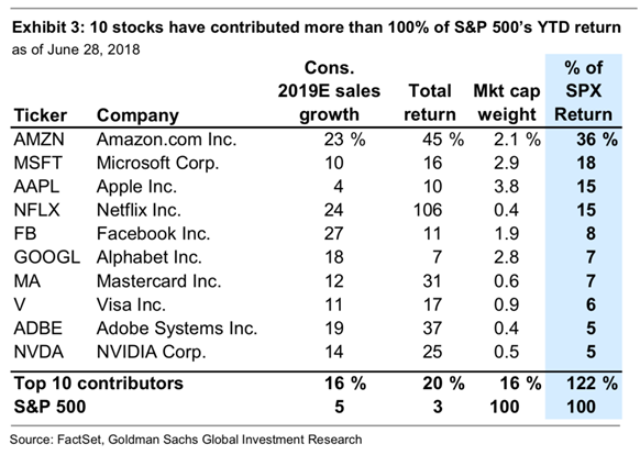 10 stocks have contributed more than 100% to SPX YTD returns