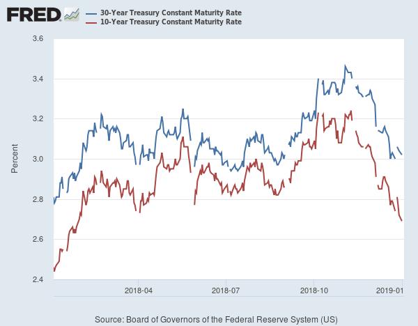 30Y vs 10- Year Treasury Yields 2018