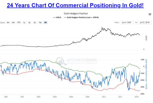 24 Year Chat Of Commercial Positioning In Gold