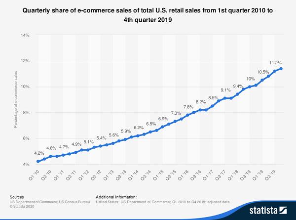 Quarterly Sales Growth Chart