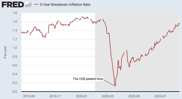 5 Yr Breakeven Inflation Rate