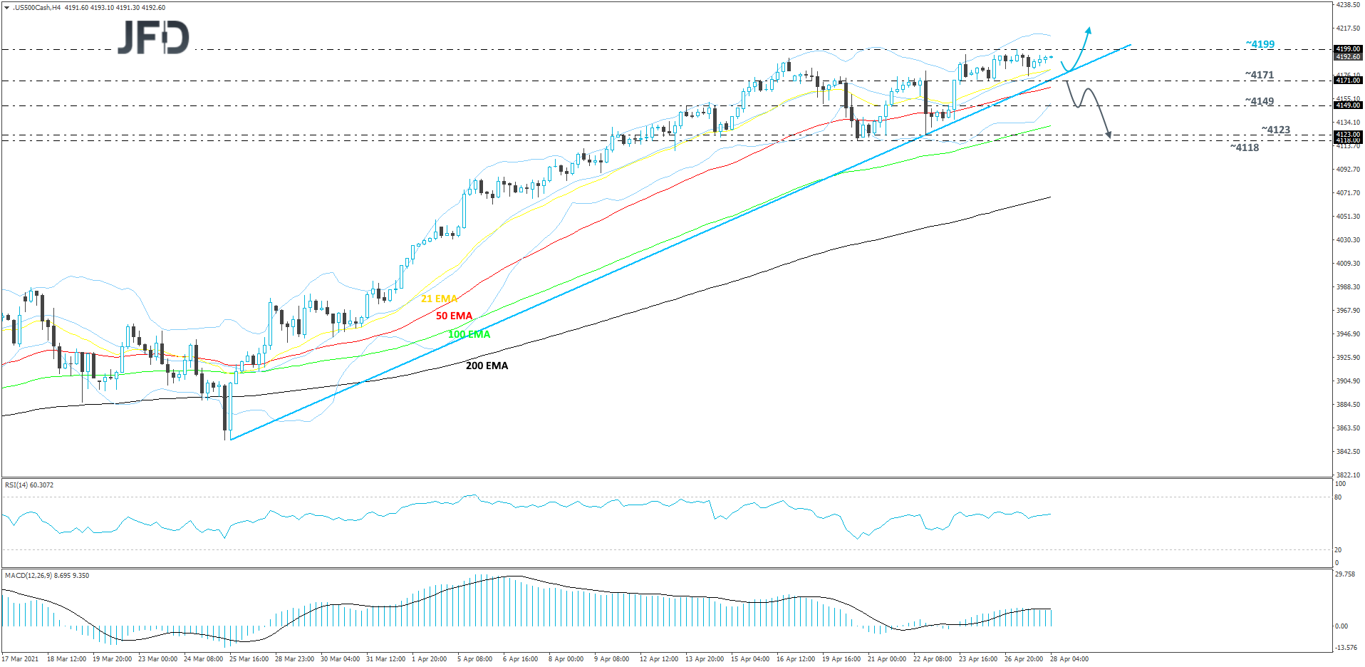 S&P 500 cash index 4-hour chart technical analysis