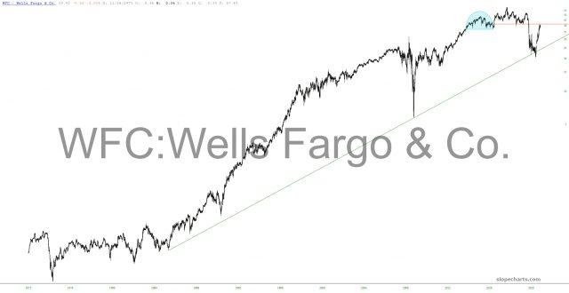 Wells Fargo Chart