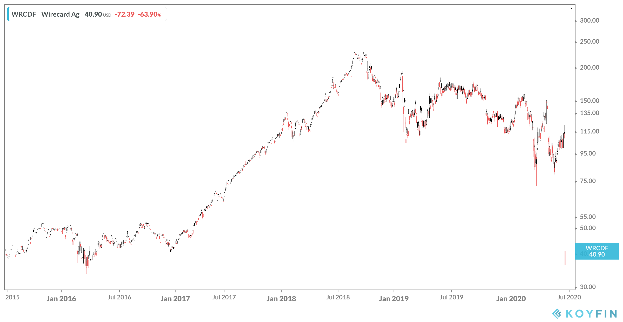 Wirecard Stock Price Chart