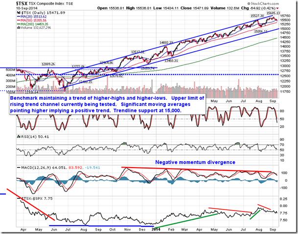 TSE Composite Chart