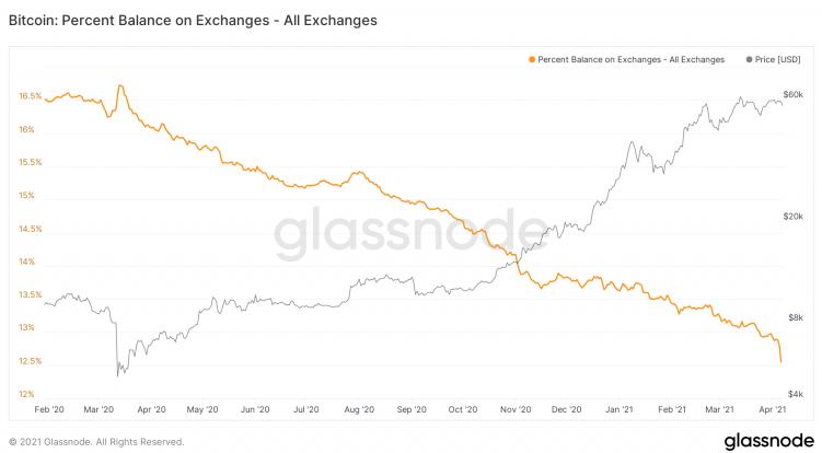 Bitcoin Supply On Exchange Vs. Supply