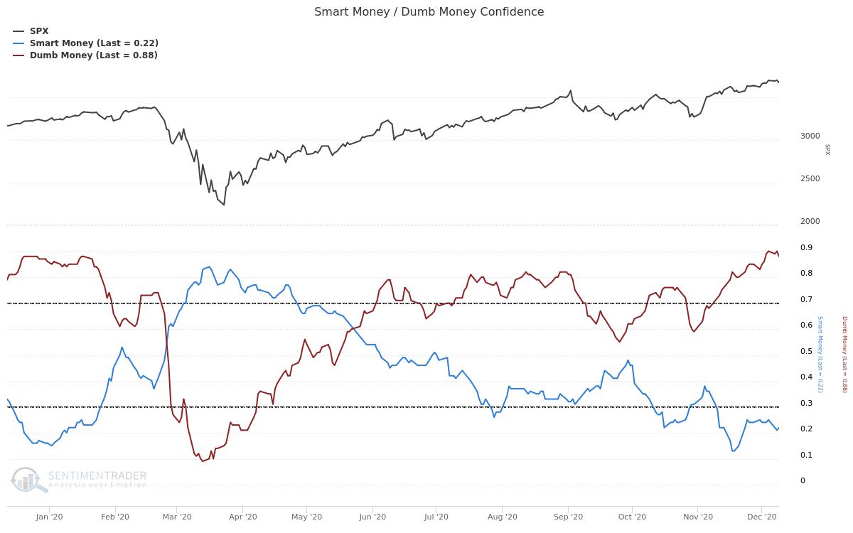 SPX vs Smart-Dumb Money Confidence