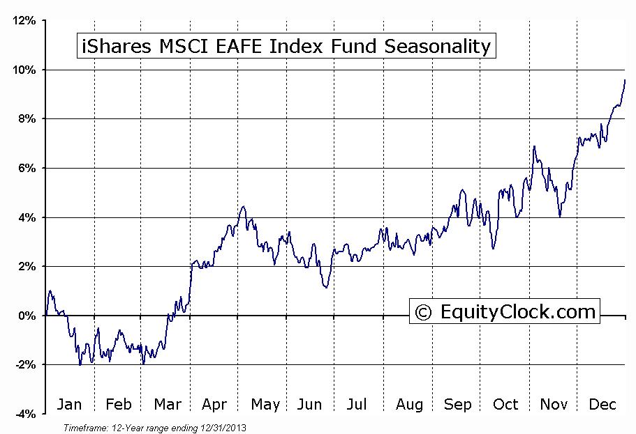 MSCI EAFE Key Stats