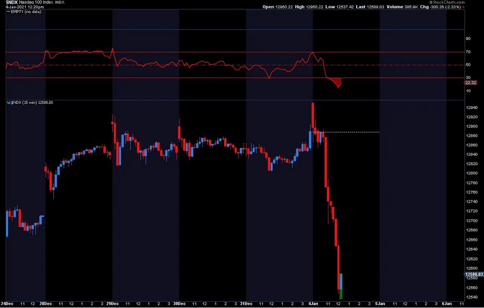 NDX 15-Min Chart