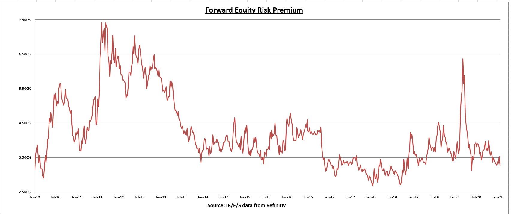 Forward Equity Risk Premium
