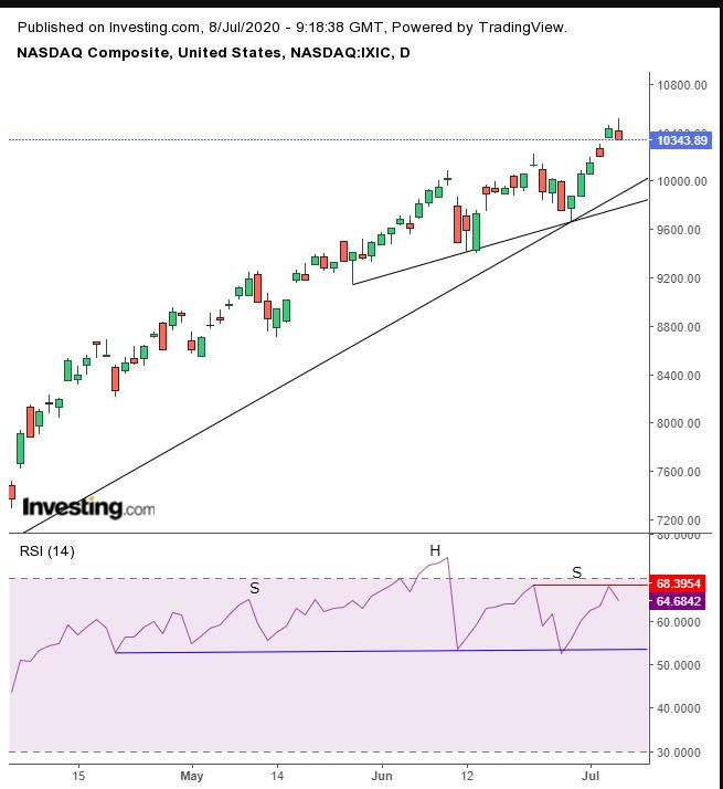 Daily NASDAQ Technical Chart