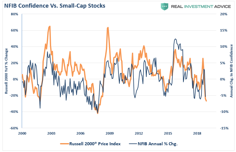 NFIB Confidence Vs Russell 2000 Index