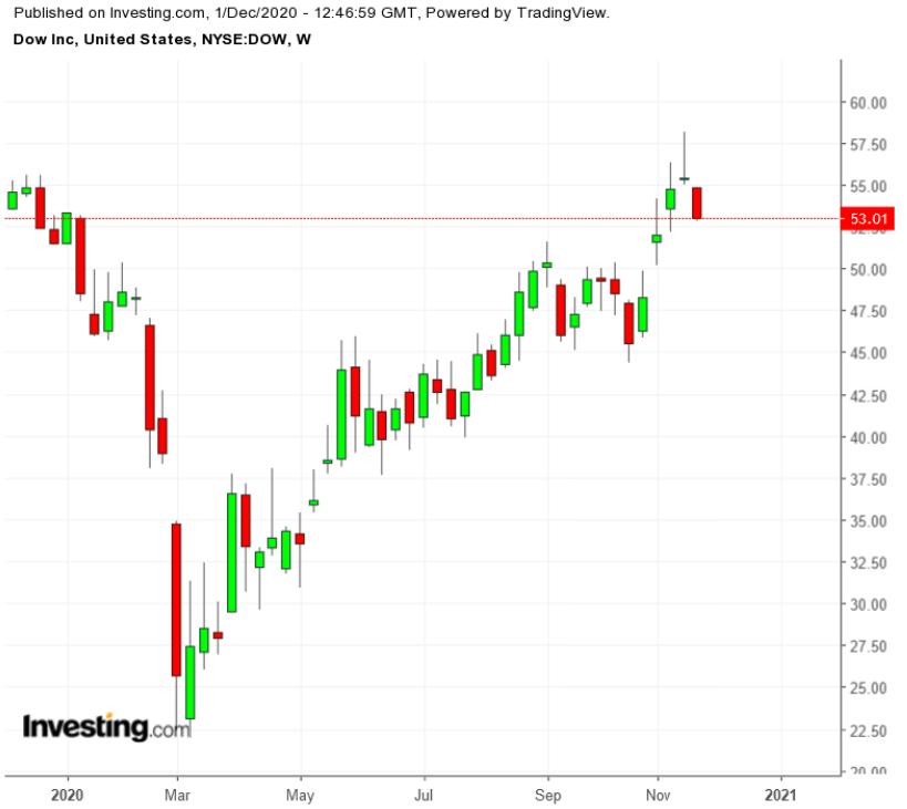 Dow Inc Weekly TTM
