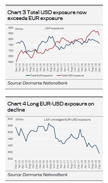 DKK Edge去年L&P的欧元对冲比率上涨欧元丹麦克朗
