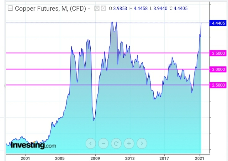 Copper Futures Monthly Chart