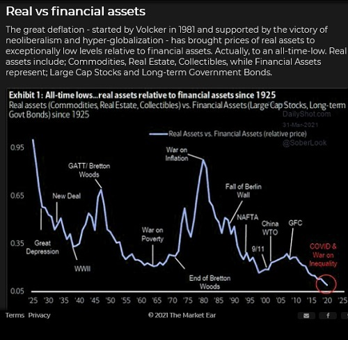 Real Vs Financial Asset