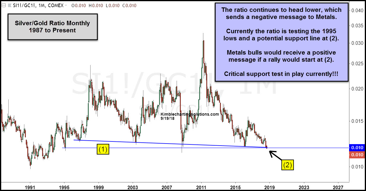 Monthly Silver:Gold Ratio