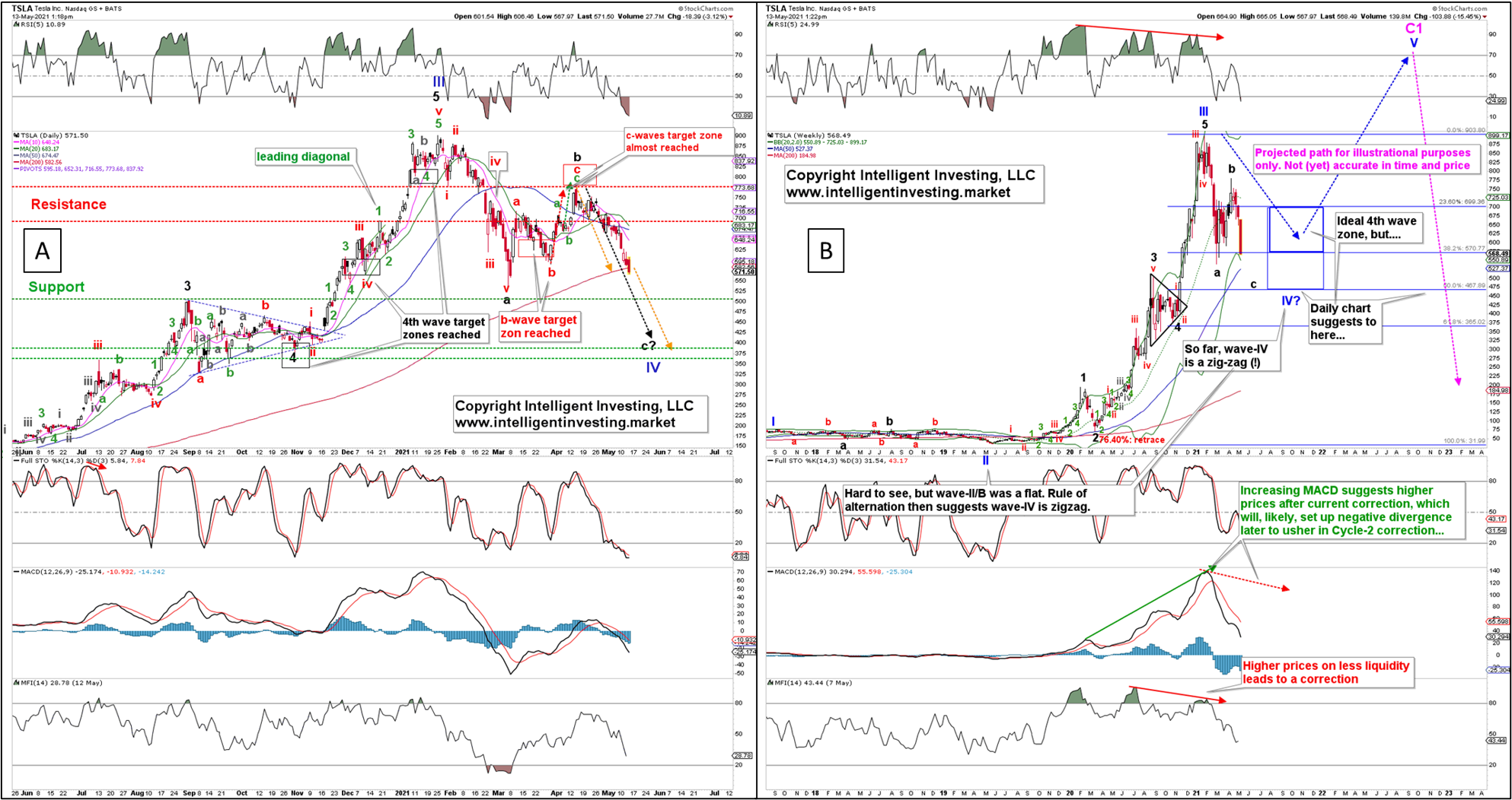Tesla Daily And Weekly Charts.