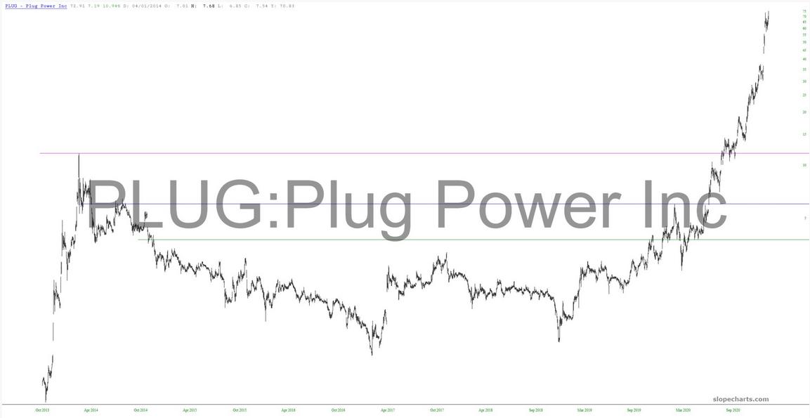 Plug Power Inc Stock Chart