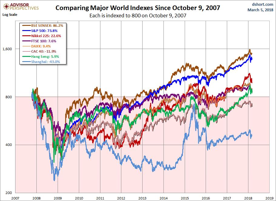 Global Stocks Since 2007