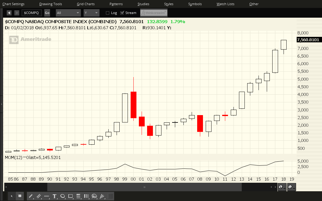 9 Year Us Bull Market Run Will It Continue Into A 10th