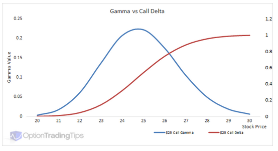 Gamma Vs Call Delta
