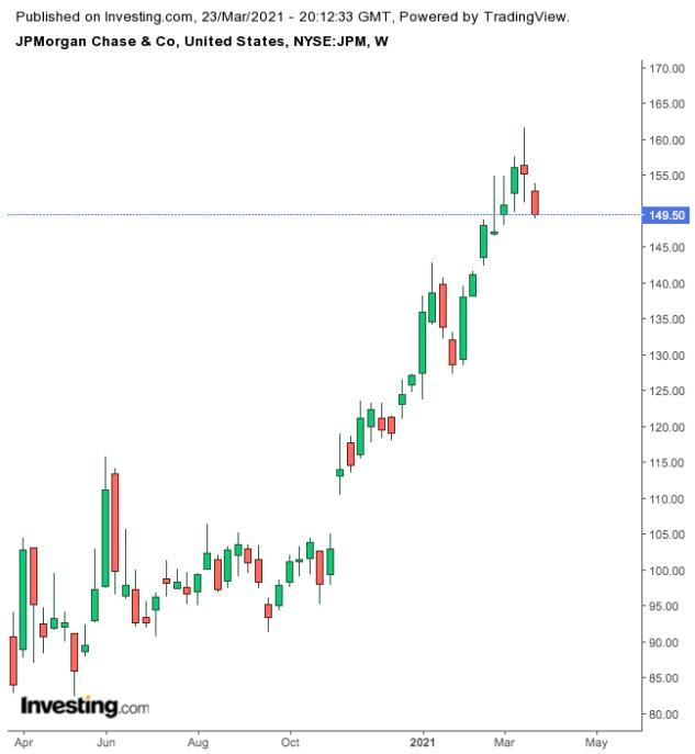 JP Morgan Chase Weekly Chart.