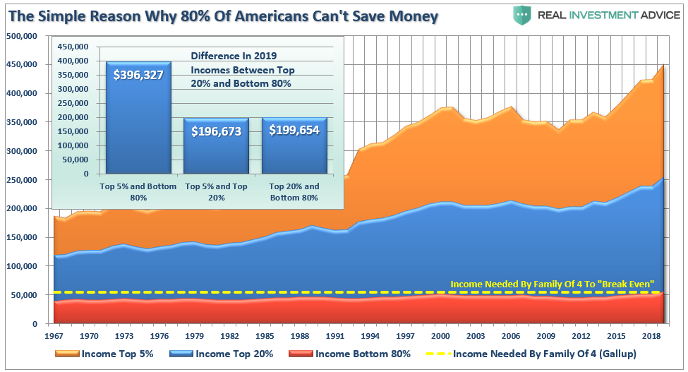 Reason Why 80% Americans Can't Save Money