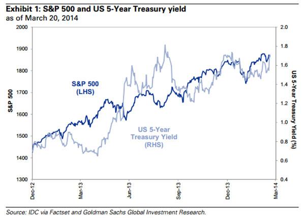 S&P 500 / US 5-Year Treasury Yield