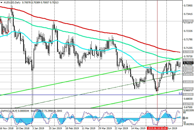 AUD/USD: Current Dynamics and Recommendations