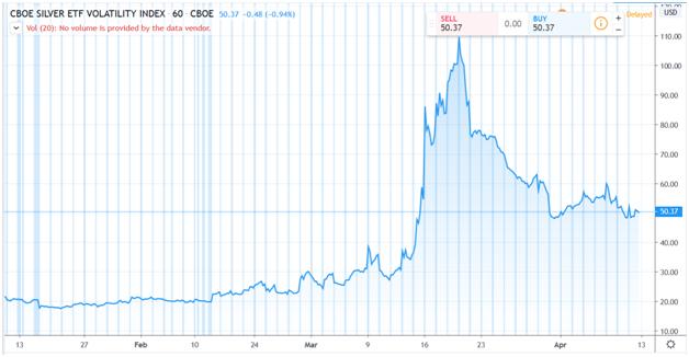 Silver ETF Volatility Index