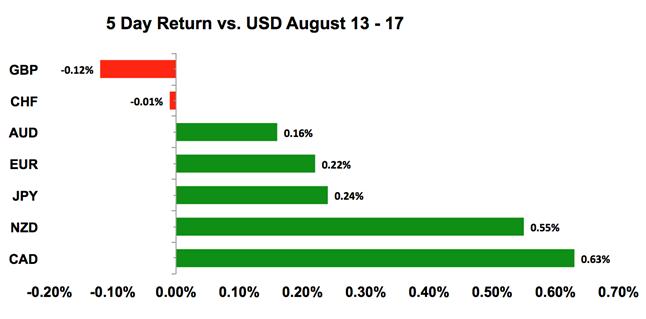 USD's Performance