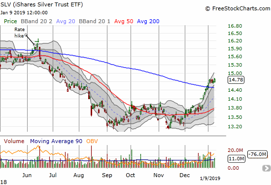The iShares Silver Trust ETF (SLV) is holding firm to its 200DMA breakout.